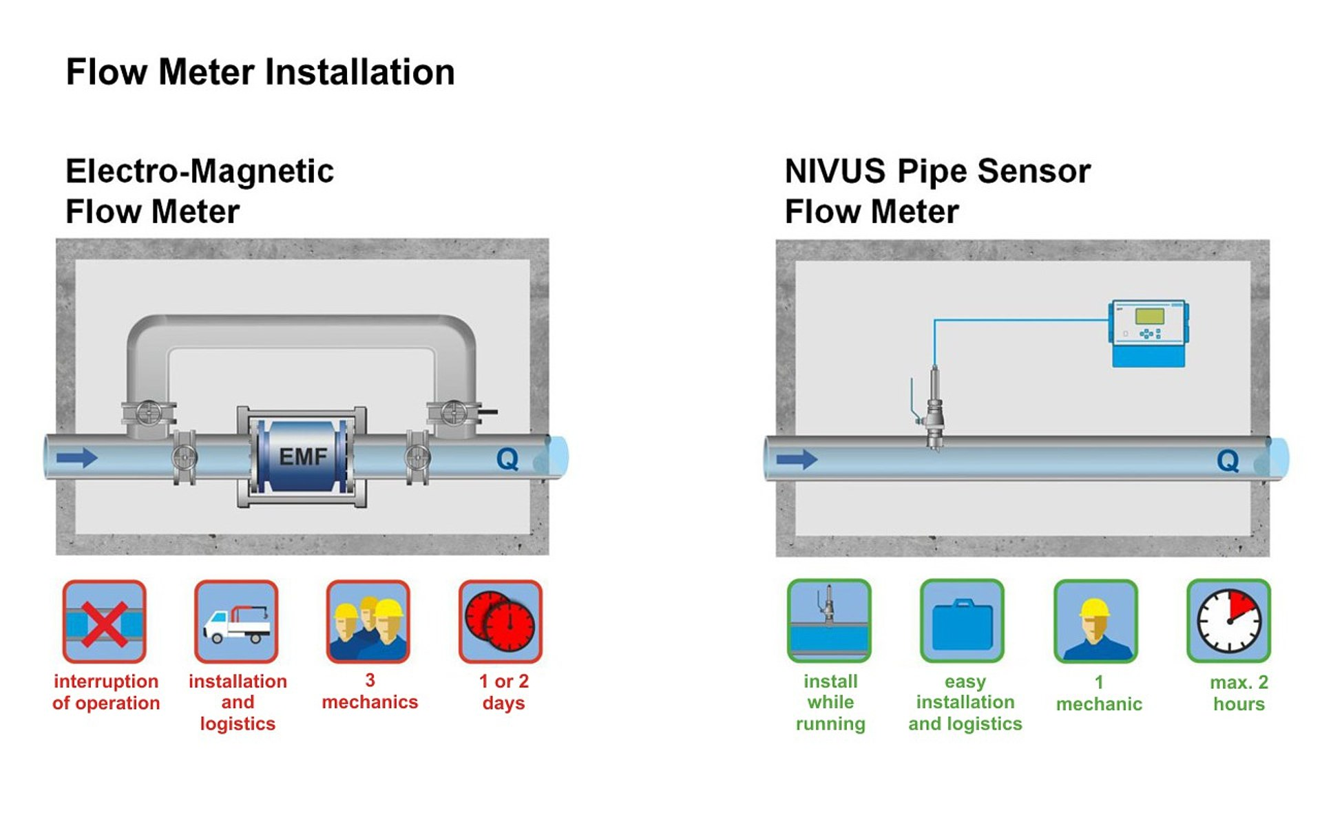Mag Ic Flow Meter Wiring Diagram Schemes Base Nfp Milbank Socket Flowmeter Installation Comparison Dn 800