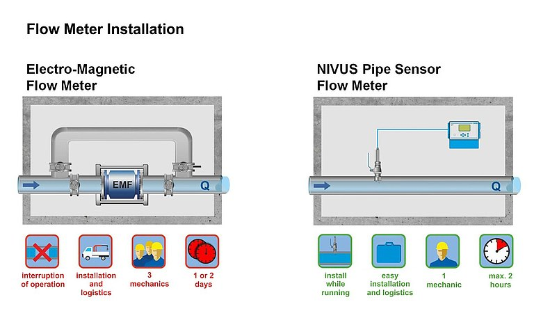 Flowmeter installation comparison DN 800