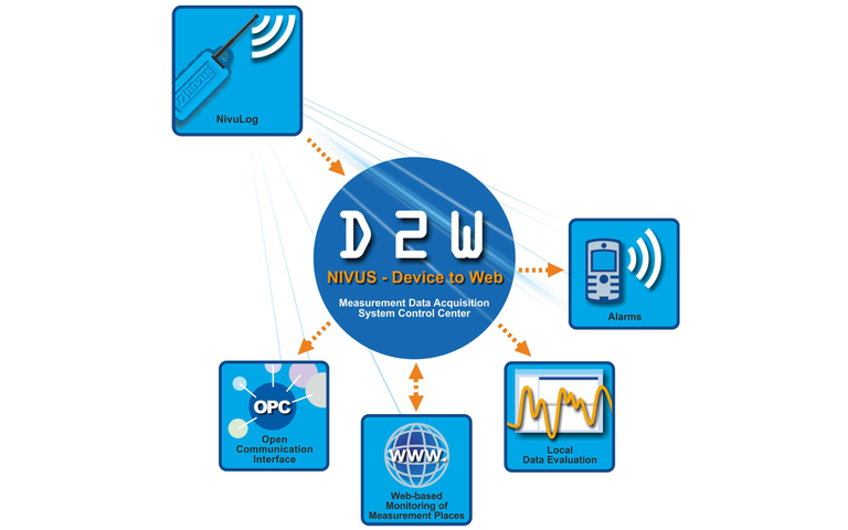 D2W - Centralized data recording/data management