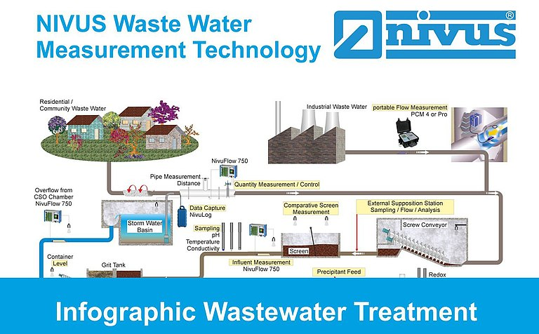Wastewater treatment infographic