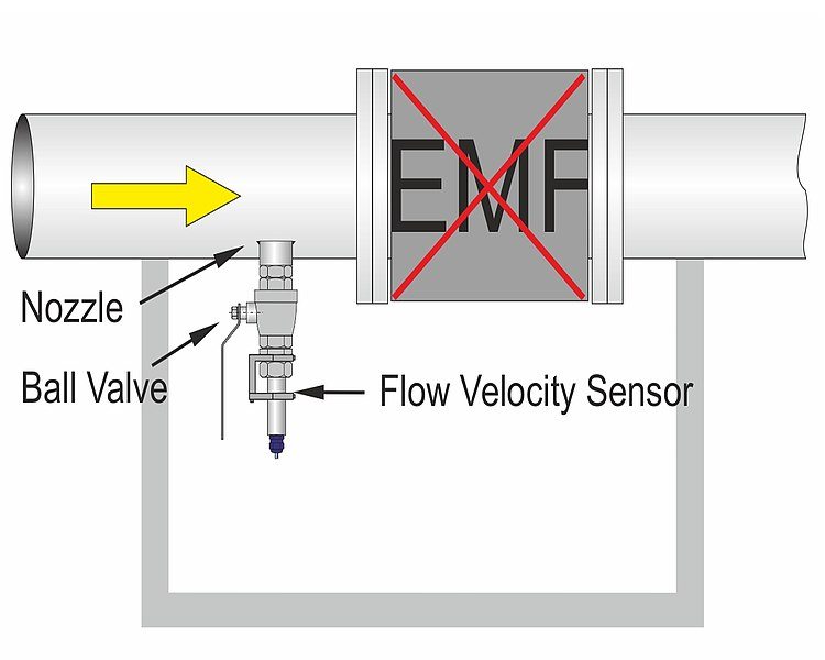 Flow Measurement – Replacement of defective EMF
