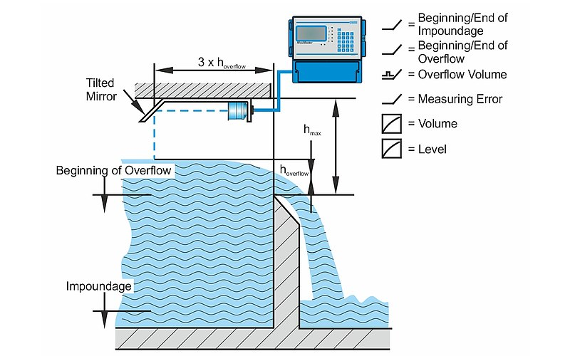 Discharge Measurement without Space in a closed stormwater overflow tank