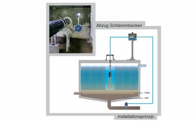 Level Measurement Groundwater Treatment