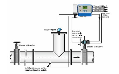 Discharge Measurement and Discharge Control on Stormwater Overflow Tank