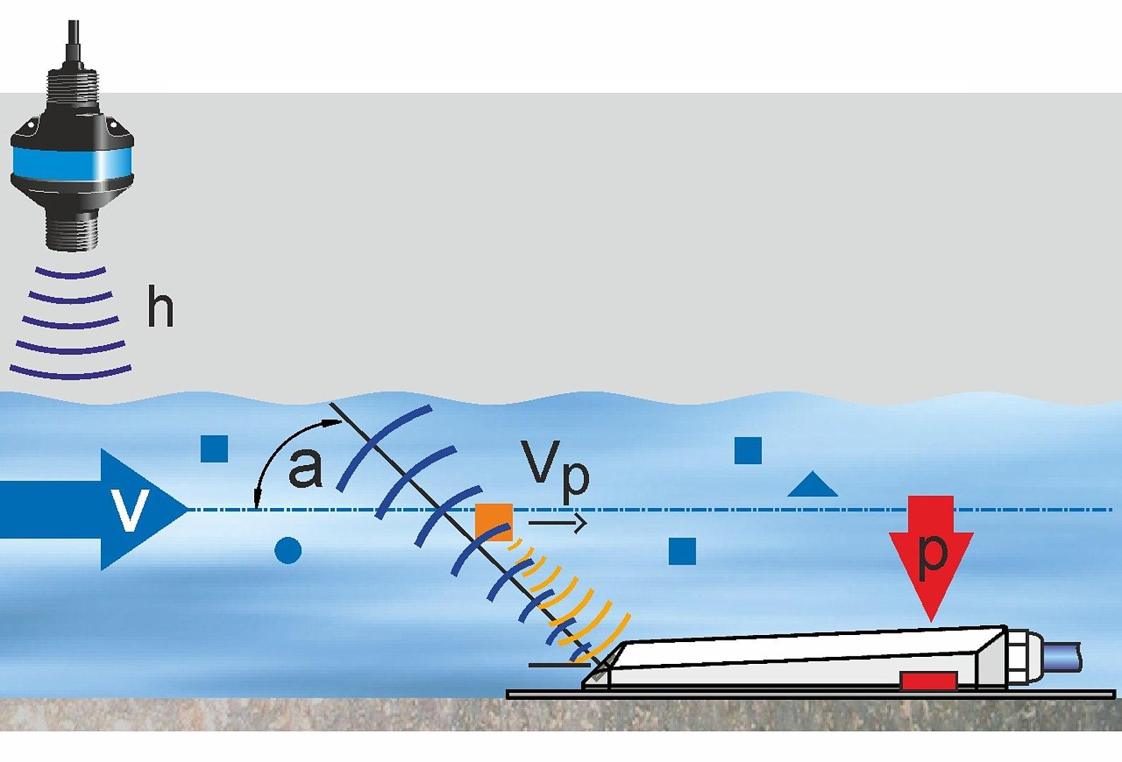 Flow Measurement with Ultrasonic Doppler