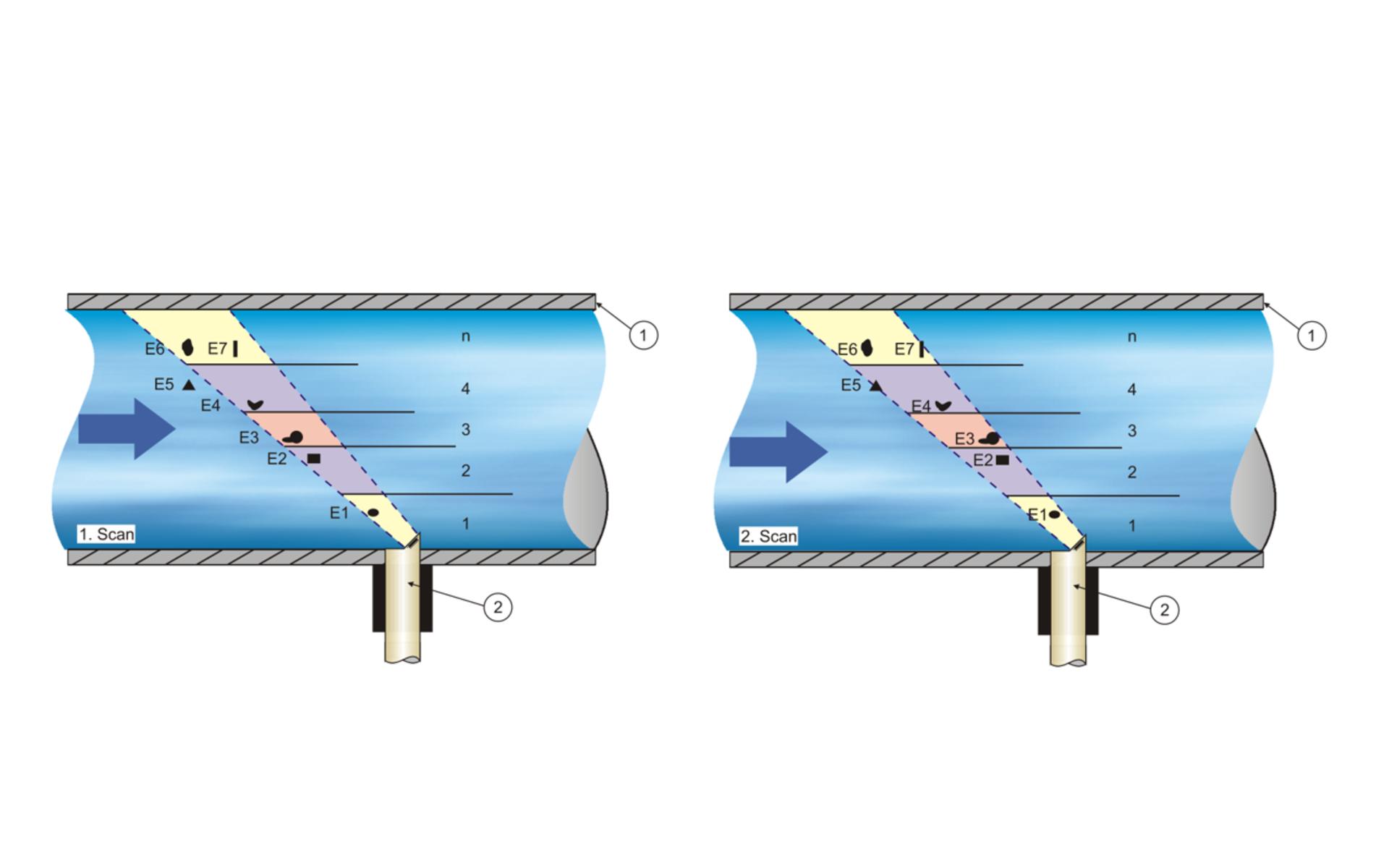 CS2 Correlation Pipe Sensor