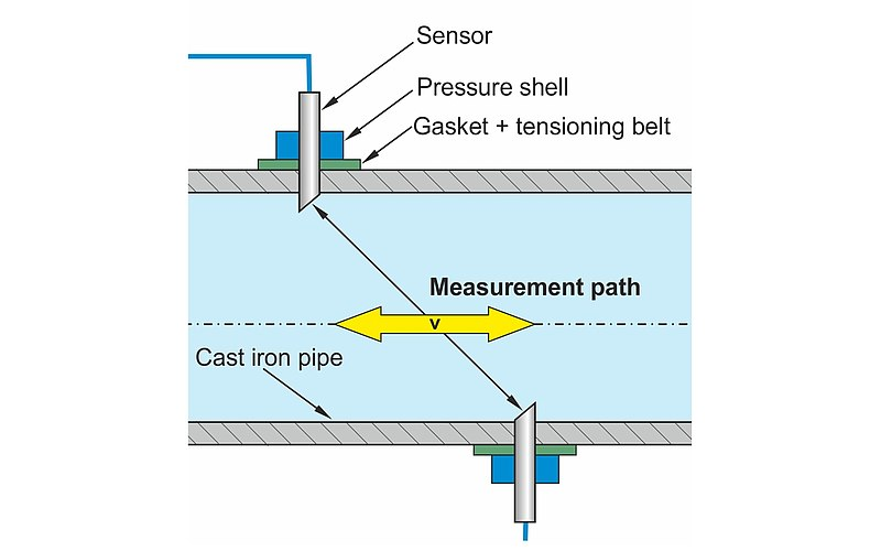 Overhead Tank Intake and Discharge Measurement