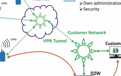 GPRS Data Transmission In Customer Network