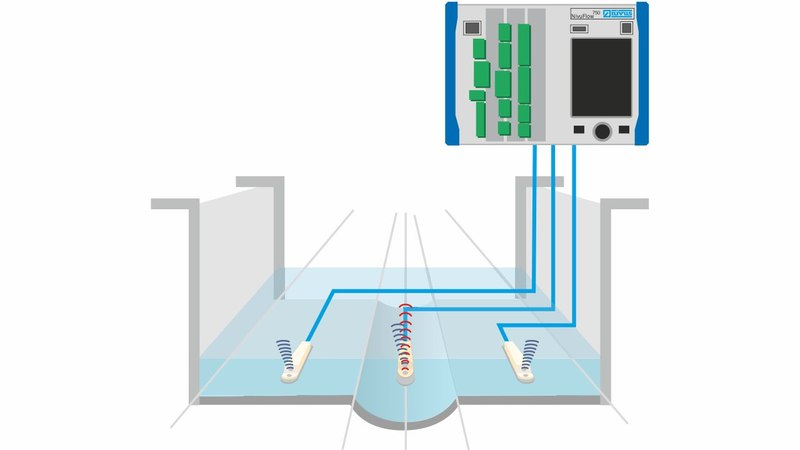 Flow Measurement in large WWTP Intake Area
