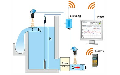 Throttle Monitoring with Transmission of Data and Alarms via GPRS